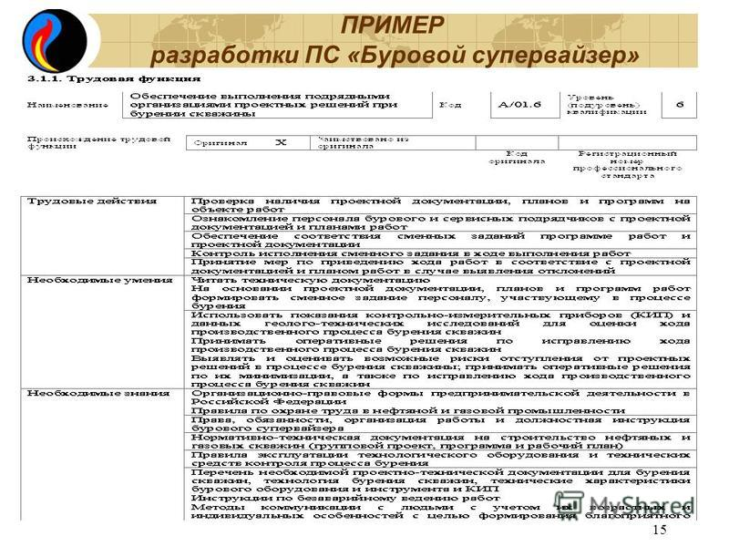 ПРИМЕР разработки ПС «Буровой супервайзер» 15