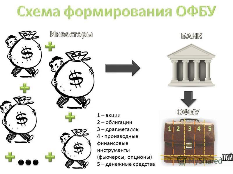 1 – акции 2 – облигации 3 – драг.металлы 4 - производные финансовые инструменты (фьючерсы, опционы) 5 – денежные средства