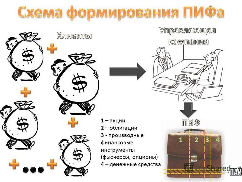 1 – акции 2 – облигации 3 - производные финансовые инструменты (фьючерсы, опционы) 4 – денежные средства
