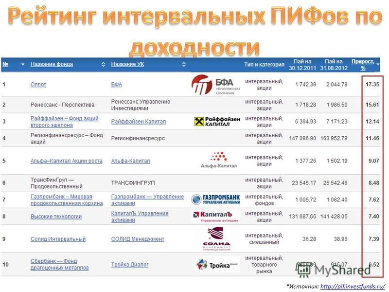 *Источник: http://pif.investfunds.ru/http://pif.investfunds.ru/