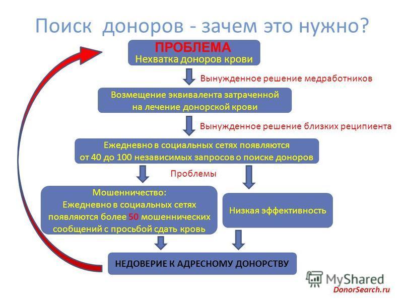Поиск доноров - зачем это нужно? DonorSearch.ru Вынужденное решение медработников Возмещение эквивалента затраченной на лечение донорской крови Вынужденное решение близких реципиента Ежедневно в социальных сетях появляются от 40 до 100 независимых за