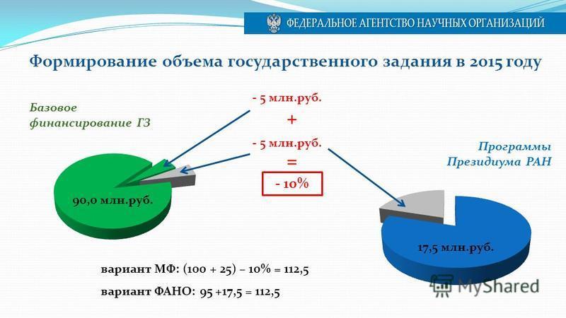 Формирование объема государственного задания в 2015 году Базовое финансирование ГЗ - 5 млн.руб. - 10% Программы Президиума РАН 17,5 млн.руб. - 5 млн.руб. вариант МФ: (100 + 25) – 10% = 112,5 вариант ФАНО: 95 +17,5 = 112,5 90,0 млн.руб. + =