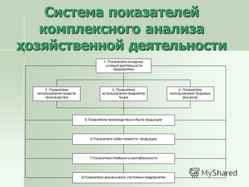Система показателей комплексного анализа хозяйственной деятельности