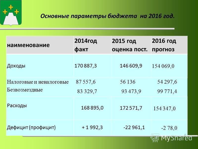 Основные параметры бюджета на 2016 год. наименование 2014 год факт 2015 год оценка пост. 2016 год прогноз Доходы 170 887,3146 609,9 154 069,0 Налоговые и неналоговые 87 557,6 56 136 54 297,6 Безвозмездные 83 329,7 93 473,9 99 771,4 Расходы 168 895,0