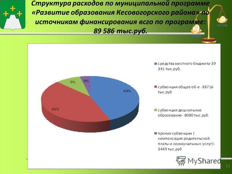 Ссструктура расходов по муниципальной программе «Развитие образования Кесовогорского района» по источникам финансирования всего по программе: 89 586 тыс.руб. 13