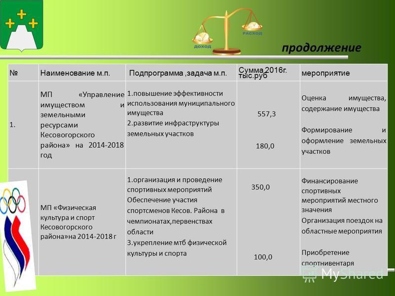 продолжение Наименование м.п. Подпрограмма,задача м.п. Сумма 2016 г. тыс.руб мероприятие 1. МП «Управление имуществом и земельными ресурсами Кесовогорского района» на 2014-2018 год 1. повышение эффективности использования муниципального имущества 2.
