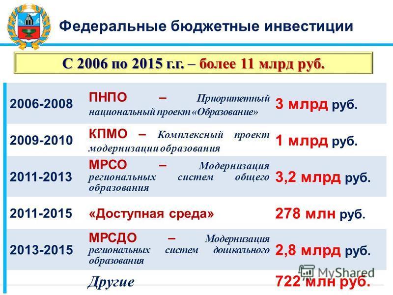 Федеральные бюджетные инвестиции С 2006 по 2015 г.г. более 11 млрд руб. С 2006 по 2015 г.г. – более 11 млрд руб. 2006-2008 ПНПО – Приоритетный национальный проект «Образование» 3 млрд руб. 2009-2010 КПМО – Комплексный проект модернизации образования