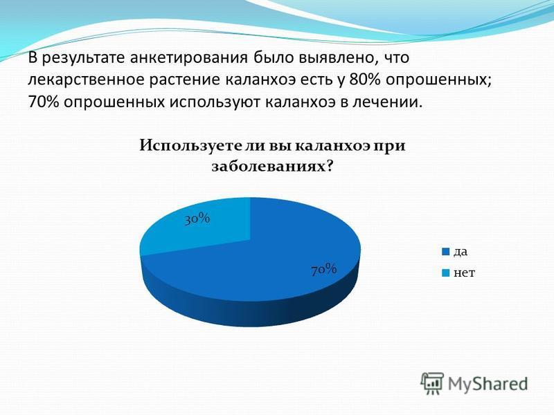В результате анкетирования было выявлено, что лекарственное растение каланхоэ есть у 80% опрошенных; 70% опрошенных используют каланхоэ в лечении.