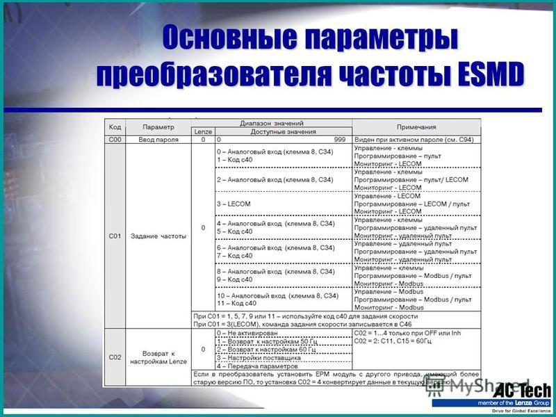 Основные параметры преобразователя частоты ESMD