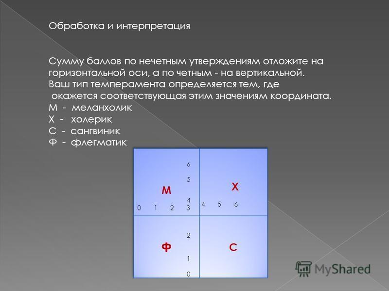 Обработка и интерпретация Сумму баллов по нечетным утверждениям отложите на горизонтальной оси, а по четным - на вертикальной. Ваш тип темперамента определяется тем, где окажется соответствующая этим значениям координата. М - меланхолик Х - холерик С