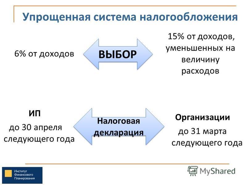 6% от доходов 15% от доходов, уменьшенных на величину расходов Упрощенная система налогообложения ВЫБОР Налоговая декларация ИП до 30 апреля следующего года Организации до 31 марта следующего года