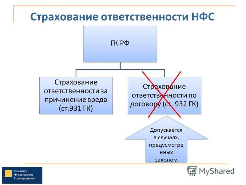 Страхование ответственности НФС ГК РФ Страхование ответственности за причинение вреда (ст.931 ГК) Страхование ответственности по договору (ст. 932 ГК) Допускается в случаях, предусмотре нных законом