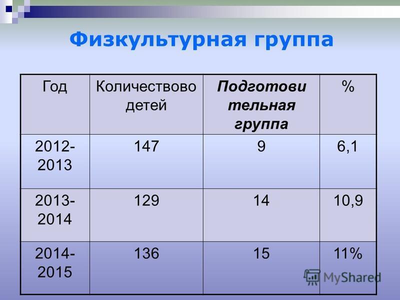 Физкультурная группа Год Количествово детей Подготови тельная группа % 2012- 2013 14796,1 2013- 2014 1291410,9 2014- 2015 1361511%