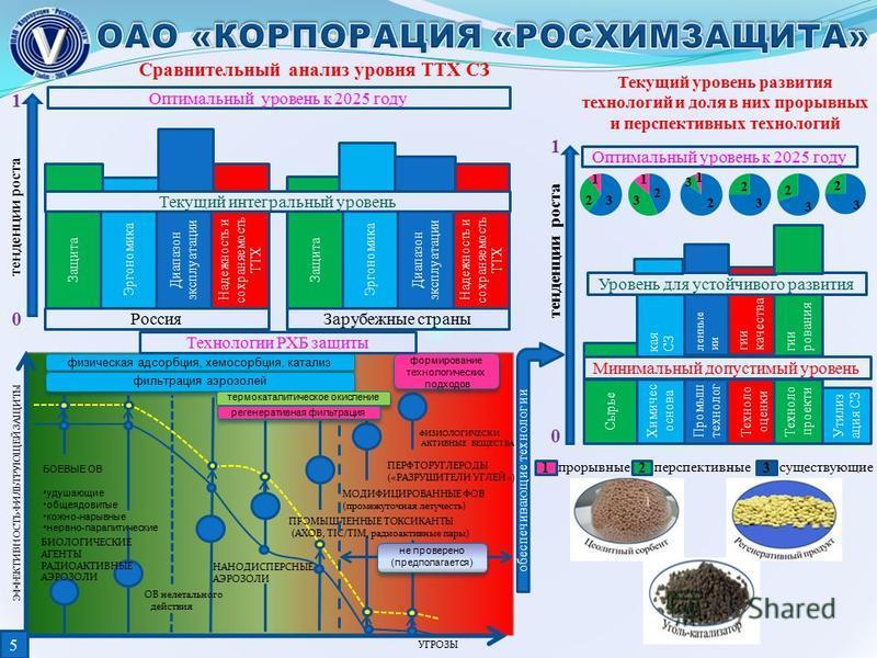 тенденции роста Текущий интегральный уровень Россия Защита Эргономика Диапазон эксплуатации Надежность и сохраняемость ТТХ Защита Эргономика Диапазон эксплуатации Надежность и сохраняемость ТТХ Зарубежные страны Оптимальный уровень к 2025 году Сравни