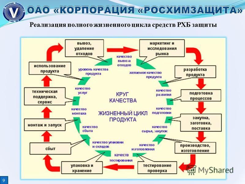 Реализация полного жизненного цикла средств РХБ защиты 99
