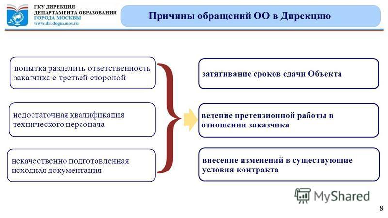 Причины обращений ОО в Дирекцию 8 недостаточная квалификация технического персонала попытка разделить ответственность заказчика с третьей стороной некачественно подготовленная исходная документация затягивание сроков сдачи Объекта внесение изменений