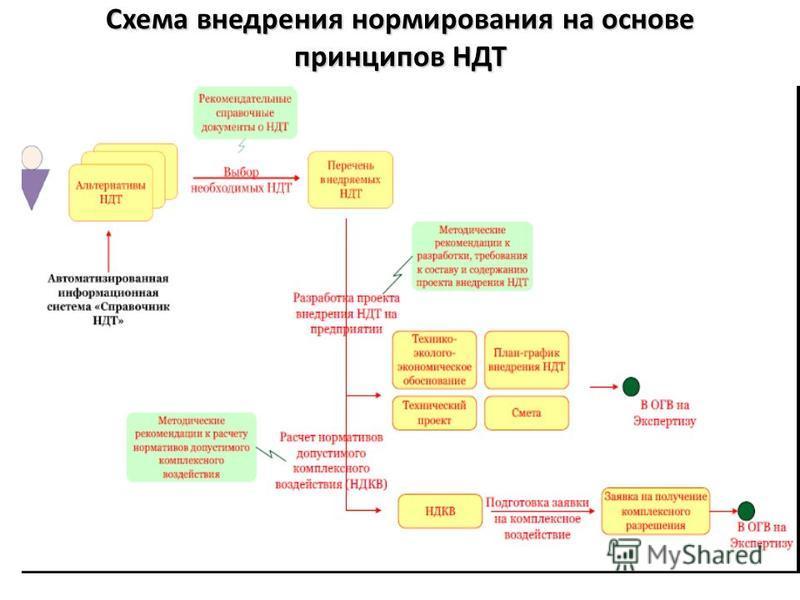 Схема внедрения нормирования на основе принципов НДТ