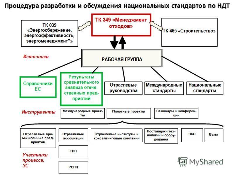Процедура разработки и обсуждения национальных стандартов по НДТ