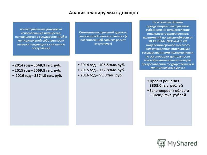 Анализ планируемых доходов по поступлениям доходов от использования имущества, находящегося в государственной и муниципальной собственности имеется тенденция к снижению поступлений 2014 год – 5649,3 тыс. руб. 2015 год – 5069,8 тыс. руб. 2016 год – 33