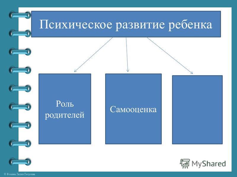 © Фокина Лидия Петровна Психическое развитие ребенка Роль родителей Самооценка