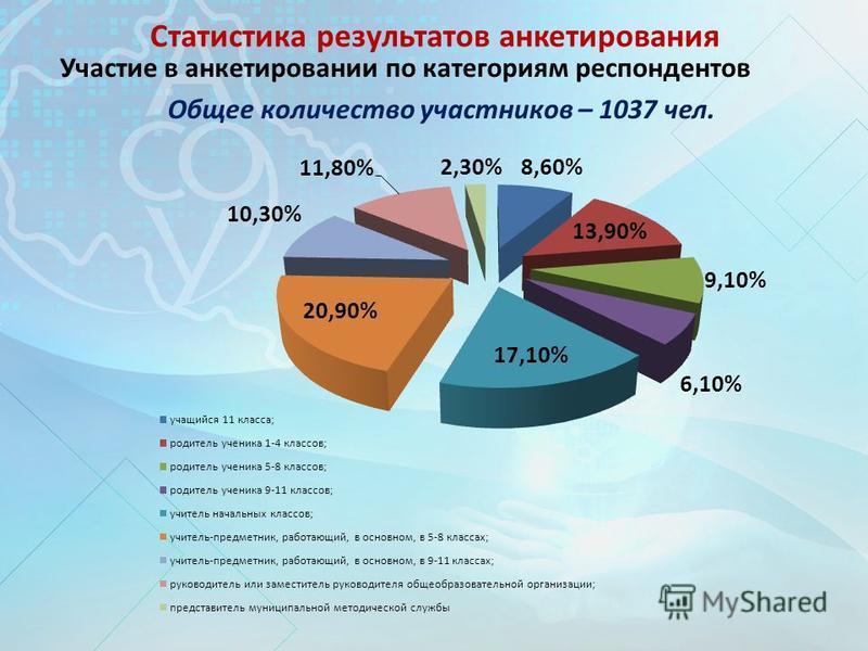Статистика результатов анкетирования Участие в анкетировании по категориям респондентов Общее количество участников – 1037 чел.