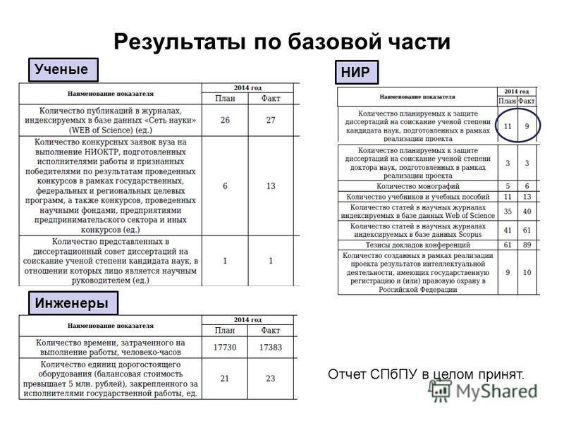 Результаты по базовой части Ученые Инженеры НИР Отчет СПбПУ в целом принят.