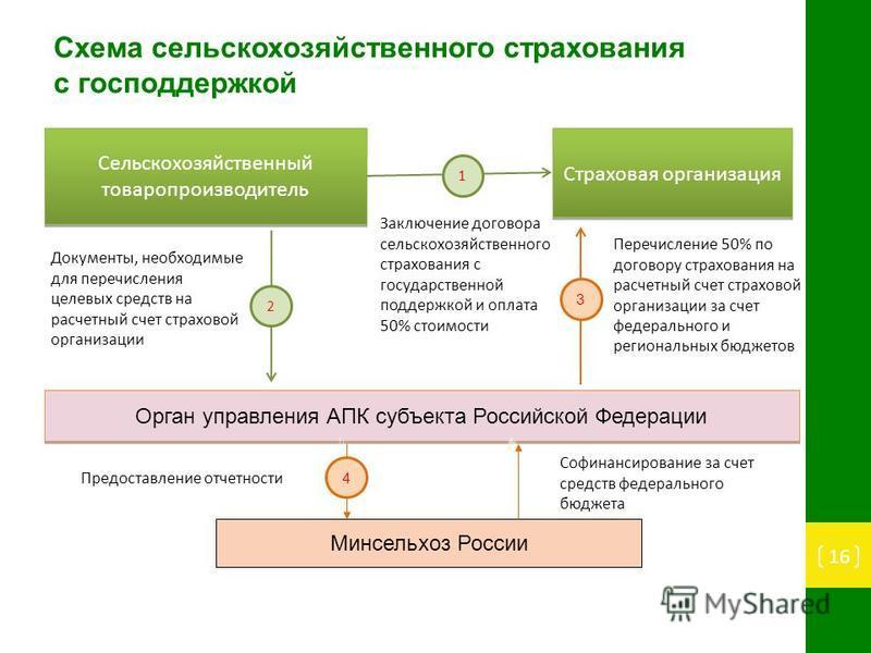 Сельскохозяйственный товаропроизводитель Страховая организация Орган управления АПК субъекта Российской Федерации 2 Документы, необходимые для перечисления целевых средств на расчетный счет страховой организации 3 Перечисление 50% по договору страхов