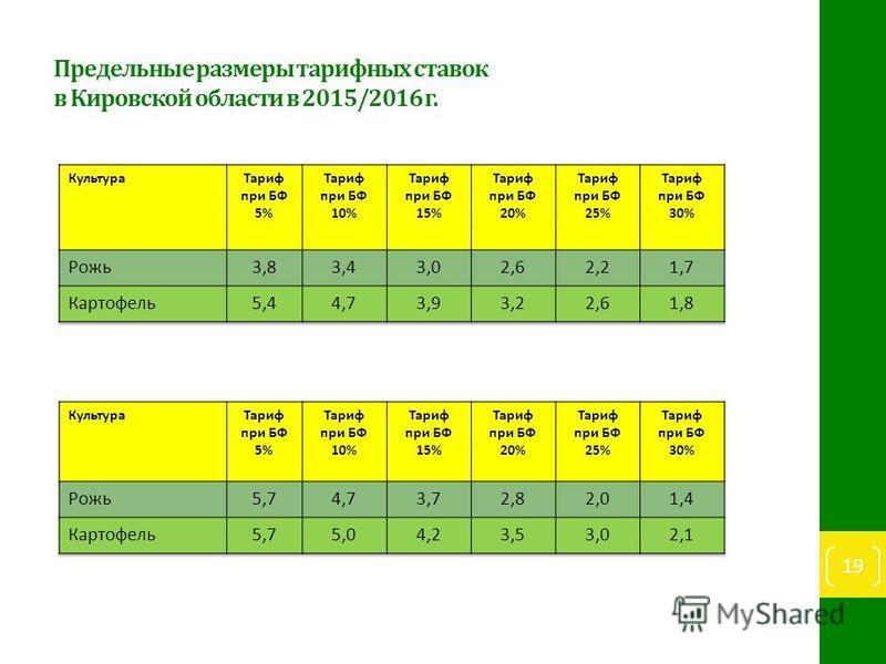 Предельные размеры тарифных ставок в Кировской области в 2015/2016 г. 19