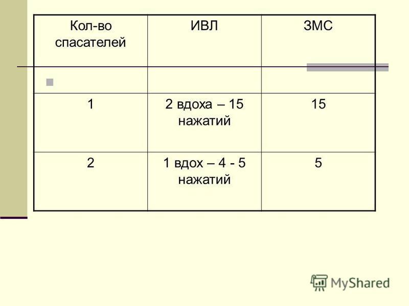 Кол-во спасателей ИВЛЗМС 12 вдоха – 15 нажатий 15 21 вдох – 4 - 5 нажатий 5