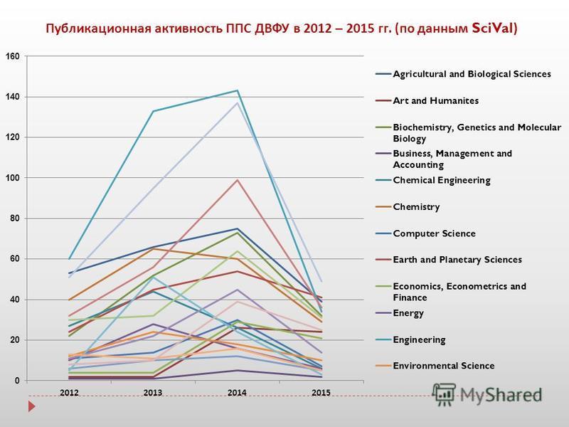 Публикационная активность ППС ДВФУ в 2012 – 2015 гг. ( по данным SciVal)