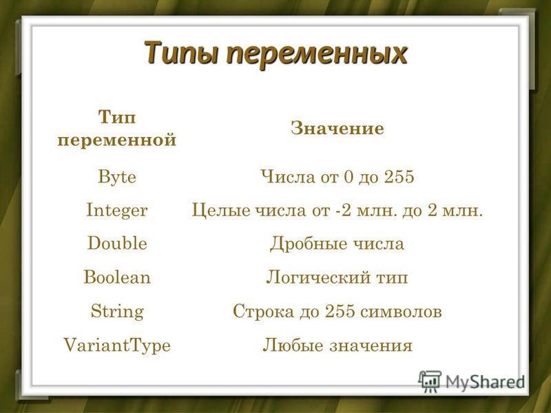 Типы переменных Тип переменной Значение Byte Числа от 0 до 255 Integer Целые числа от -2 млн. до 2 млн. Double Дробные числа Boolean Логический тип String Строка до 255 символов VariantType Любые значения
