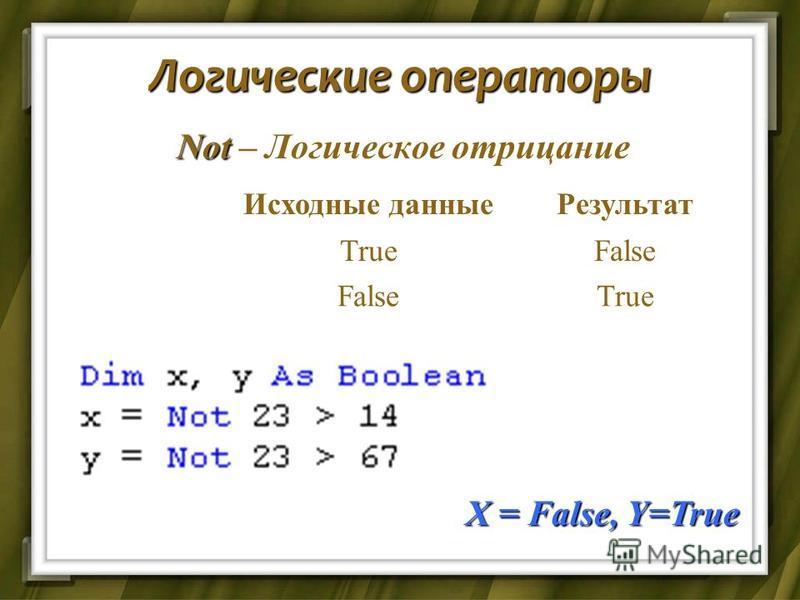 Логические операторы Not – Логическое отрицание Исходные данные Результат TrueFalse True X = False, Y=True