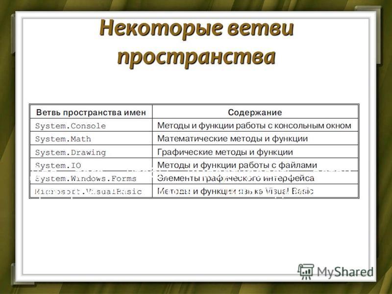Некоторые ветви пространства Для того, чтобы импортировать ветви пространства имен необходимо в программной коде написать команду: Imports имя ветви пространства