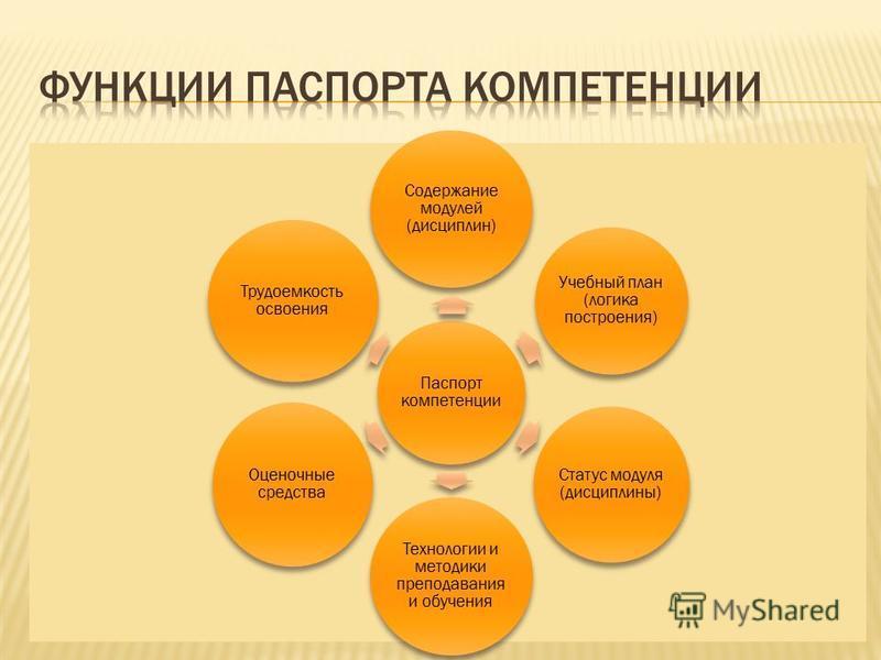 Паспорт компетенции Содержание модулей (дисциплин) Учебный план (логика построения) Статус модуля (дисциплины) Технологии и методики преподавания и обучения Оценочные средства Трудоемкость освоения