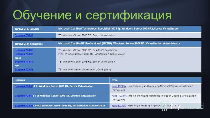 Обучение и сертификация Требуемые экзамены Microsoft Certified IT Professional (MCITP): Windows Server 2008 R2, Virtualization Administrator Экзамен 70-669 Экзамен 70-693 плюс Экзамен 70-659 или Экзамен 70-652 TS: Windows Server 2008 R2, Desktop Virt