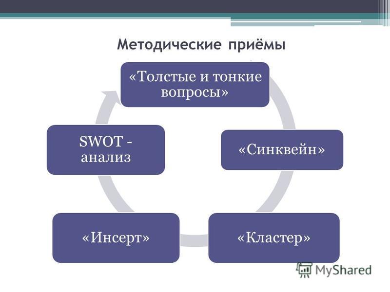 Методические приёмы «Толстые и тонкие вопросы» «Синквейн» «Кластер»«Инсерт» SWOT - анализ