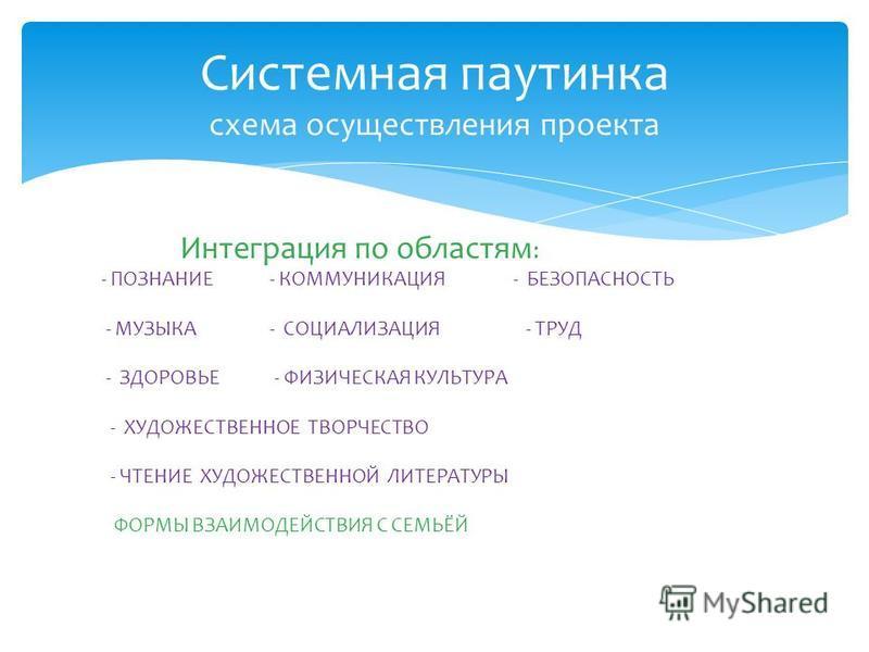Интеграция по областям : - ПОЗНАНИЕ - КОММУНИКАЦИЯ - БЕЗОПАСНОСТЬ - МУЗЫКА - СОЦИАЛИЗАЦИЯ - ТРУД - ЗДОРОВЬЕ - ФИЗИЧЕСКАЯ КУЛЬТУРА - ХУДОЖЕСТВЕННОЕ ТВОРЧЕСТВО - ЧТЕНИЕ ХУДОЖЕСТВЕННОЙ ЛИТЕРАТУРЫ ФОРМЫ ВЗАИМОДЕЙСТВИЯ С СЕМЬЁЙ Системная паутинка схема ос