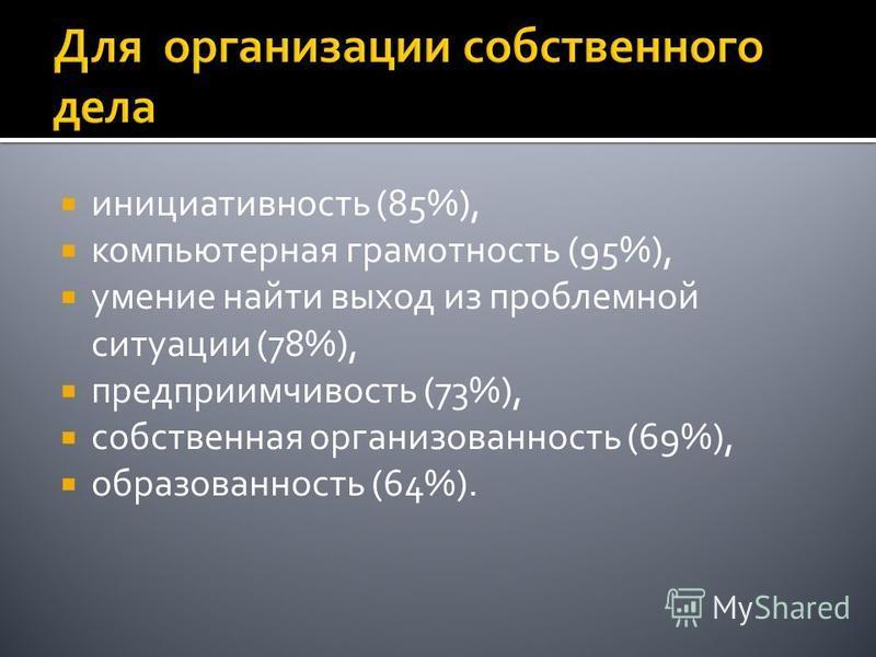 инициативность (85%), компьютерная грамотность (95%), умение найти выход из проблемной ситуации (78%), предприимчивость (73%), собственная организованность (69%), образованность (64%).
