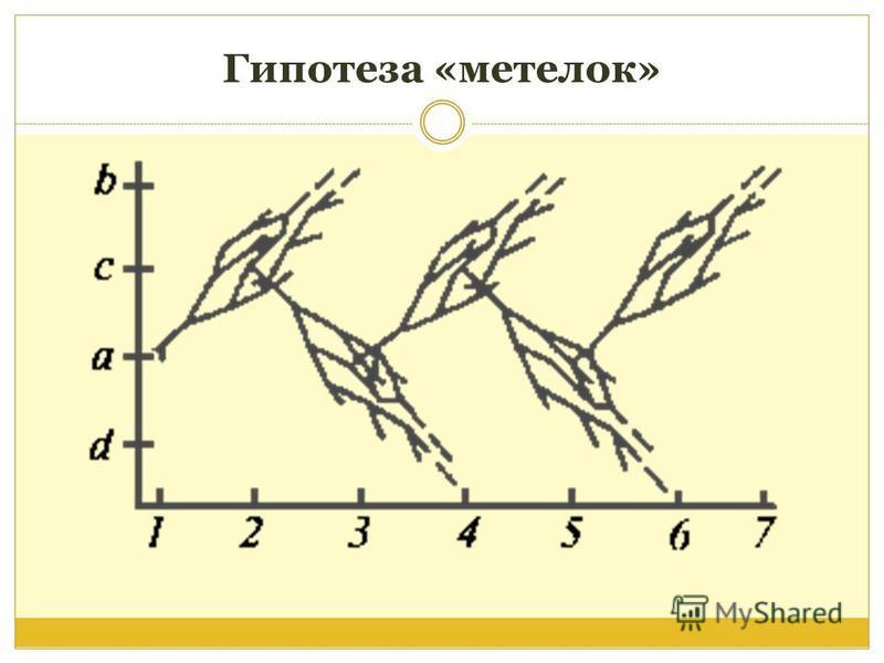 Гипотеза «метелок»