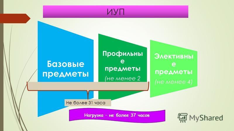 ИУП Базовые предметы Профильны е предметы (не менее 2 предметов) Элективны е предметы (не менее 4) Нагрузка – не более 37 часов Не более 31 часа