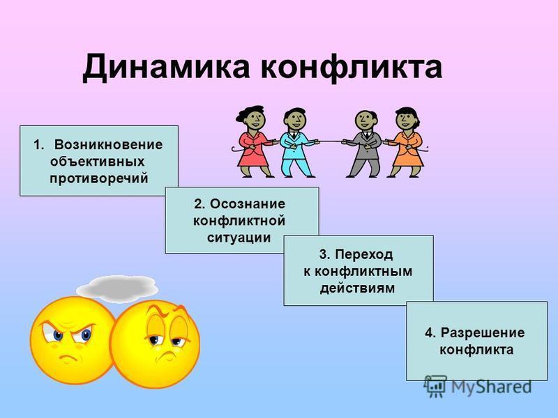 Динамика конфликта 1. Возникновение объективных пpотивоpечий 2. Осознание конфликтной ситуации 3. Переход к конфликтным действиям 4. Разрешение конфликта