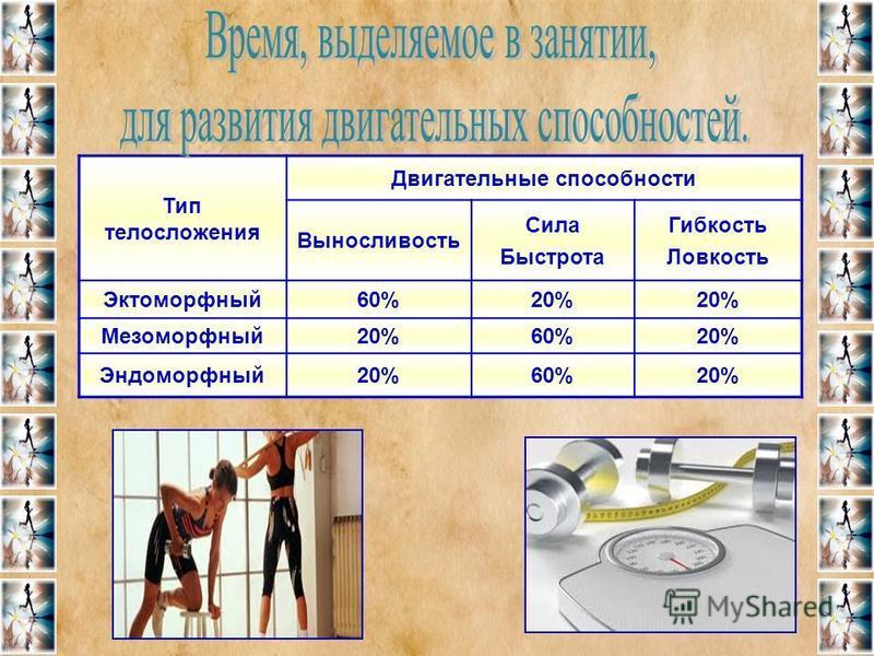 Тип телосложения Двигательные способности Выносливость Сила Быстрота Гибкость Ловкость Эктоморфный 60%20% Мезоморфный 20%60%20% Эндоморфный 20%60%20%