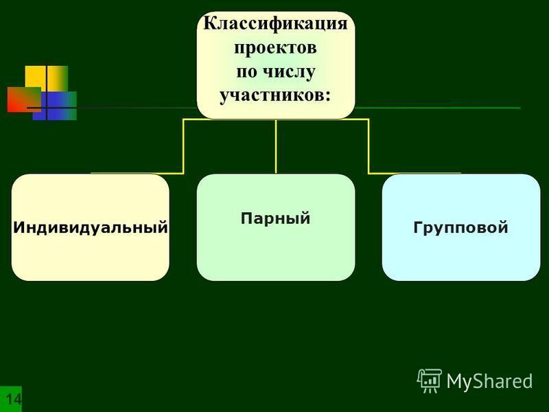 Индивидуальный Парный Групповой 14 Классификация проектов по числу участников: