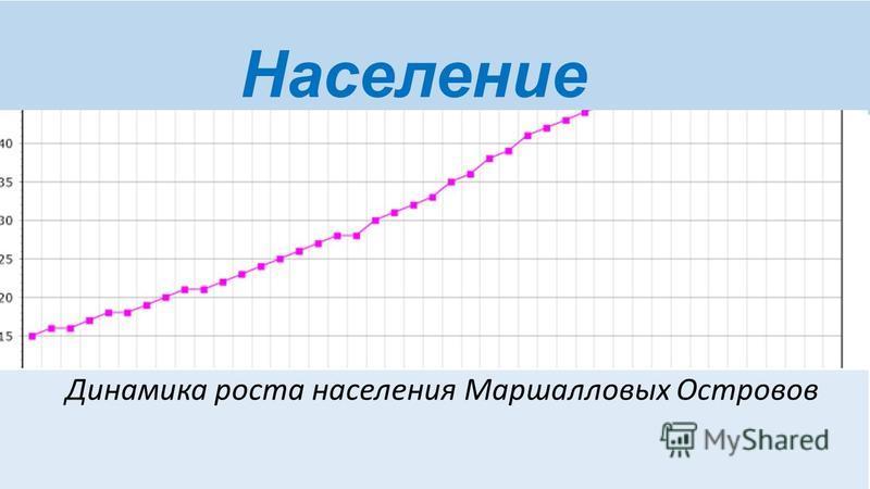 Население Динамика роста населения Маршалловых Островов