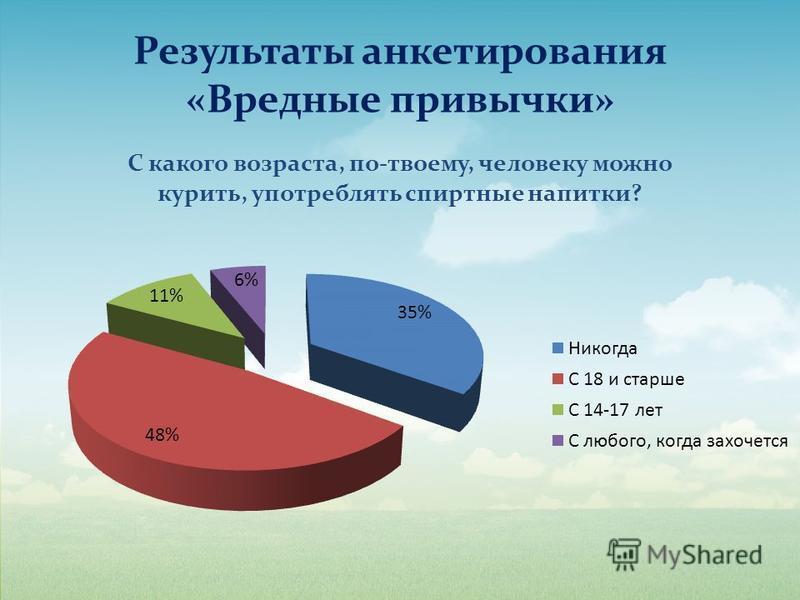 Результаты анкетирования «Вредные привычки»