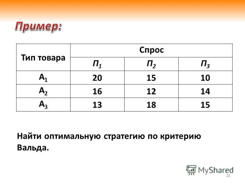 21 Тип товара Спрос П1П1 П2П2 П3П3 А1А1 201510 А2А2 161214 А3А3 131815 Найти оптимальную стратегию по критерию Вальда.