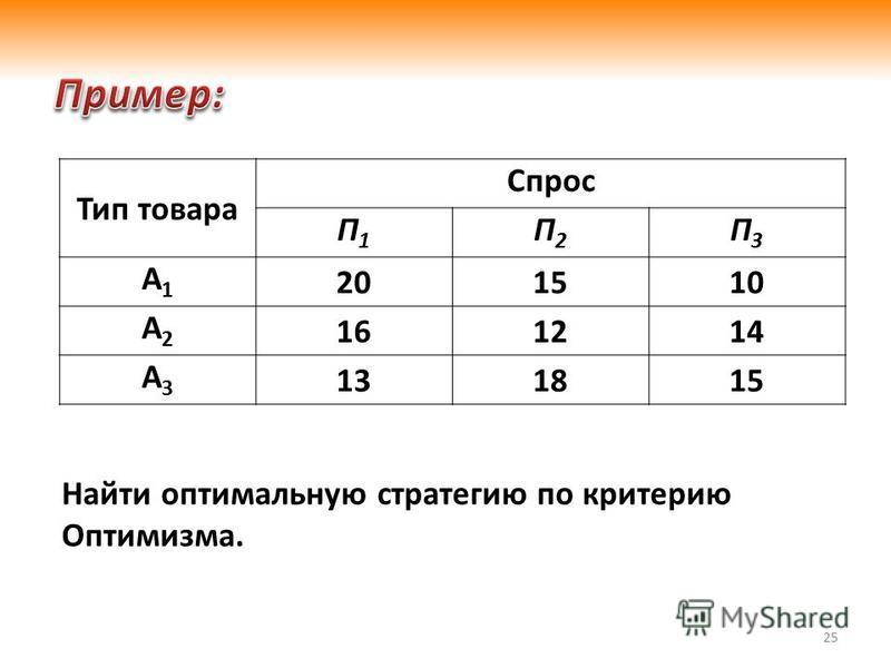 25 Тип товара Спрос П1П1 П2П2 П3П3 А1А1 201510 А2А2 161214 А3А3 131815 Найти оптимальную стратегию по критерию Оптимизма.