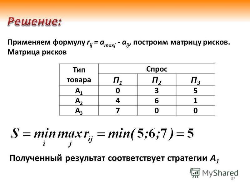 37 Тип товара Спрос П1П1 П2П2 П3П3 А1А1 035 А2А2 461 А3А3 700 Применяем формулу r ij = a maxj - a ij, построим матрицу рисков. Матрица рисков Полученный результат соответствует стратегии А 1