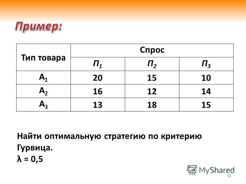 42 Тип товара Спрос П1П1 П2П2 П3П3 А1А1 201510 А2А2 161214 А3А3 131815 Найти оптимальную стратегию по критерию Гурвица. λ = 0,5
