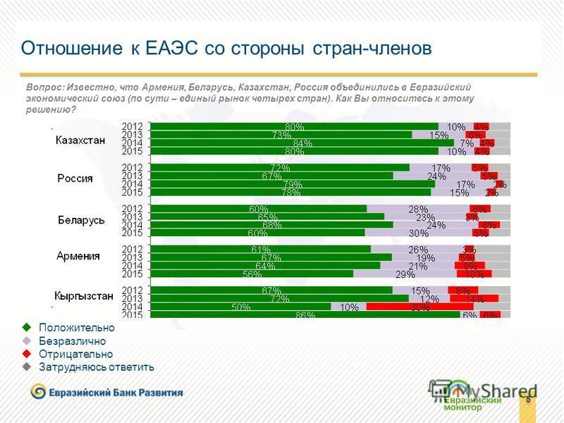 5 5 Отношение к ЕАЭС со стороны стран-членов Вопрос: Известно, что Армения, Беларусь, Казахстан, Россия объединились в Евразийский экономический союз (по сути – единый рынок четырех стран). Как Вы относитесь к этому решению? Положительно Безразлично